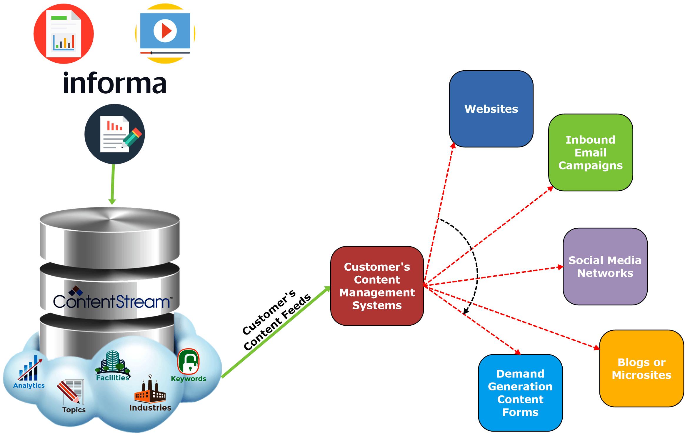 contentstream-informa-diagram-option-1-1-31-18